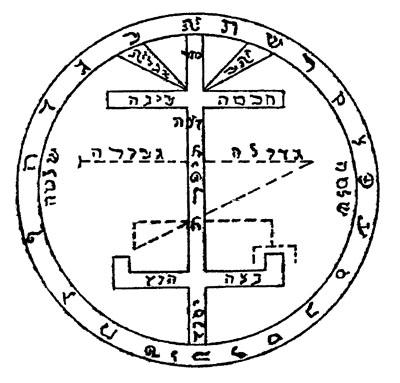Обратная сторона великого пантакля Соломона